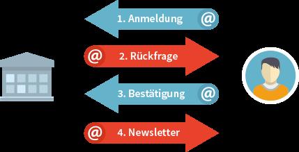 Grafik der Anmelde- und Abmeldefunktion