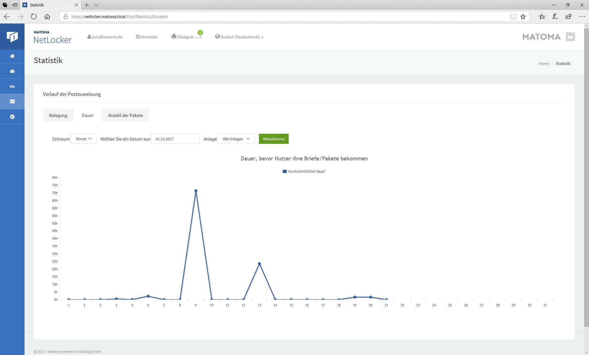 Beispiel Screen der Statistik von NetLocker
