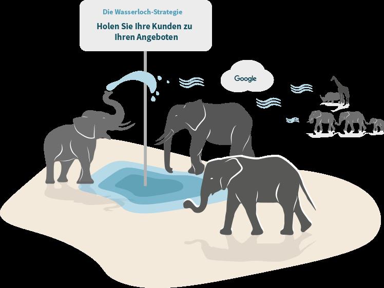 Grafik: Wasserloch mit Elefanten