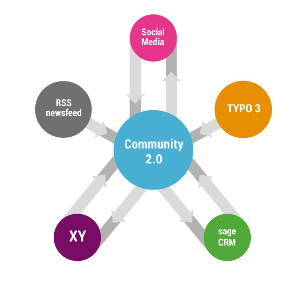 Community 2.0 kompatibel mit Typo 3, sage CRM, Social Media, RSS newsfee, ...