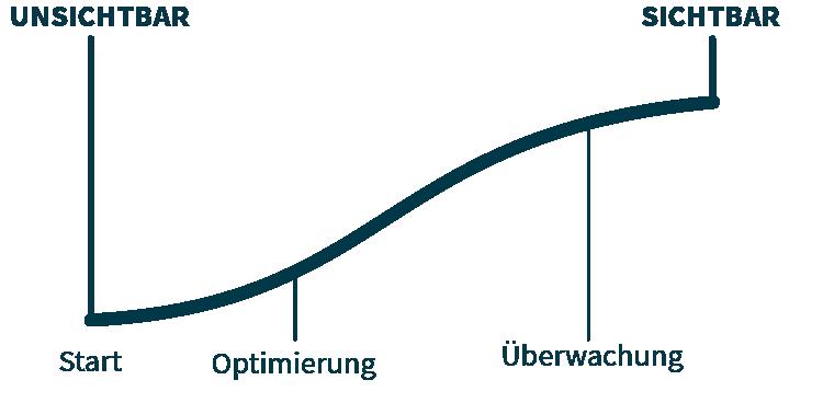 Grafik zur Entwicklung der Sichtbarkeit in Suchmaschinen durch Optimierung und Überwachung